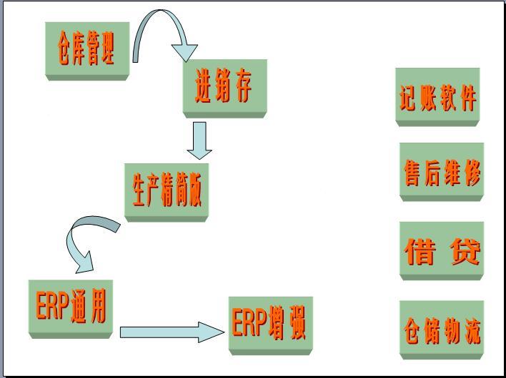 创管ERP教你选择最好最适合的企业管理软件