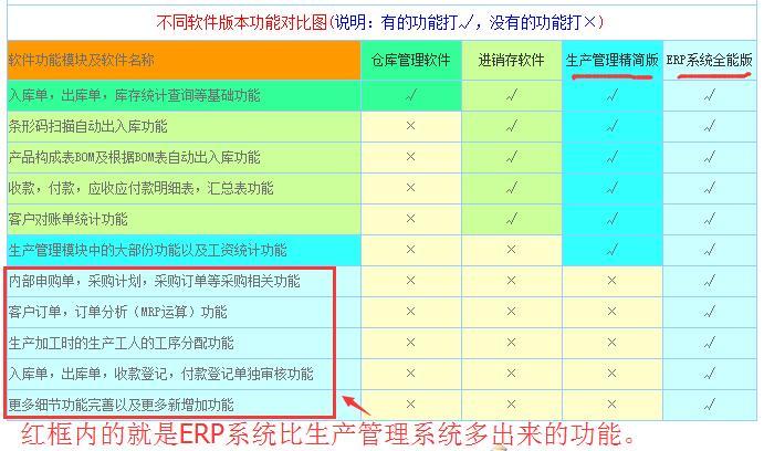 erp管理软件和生产管理软件的区别